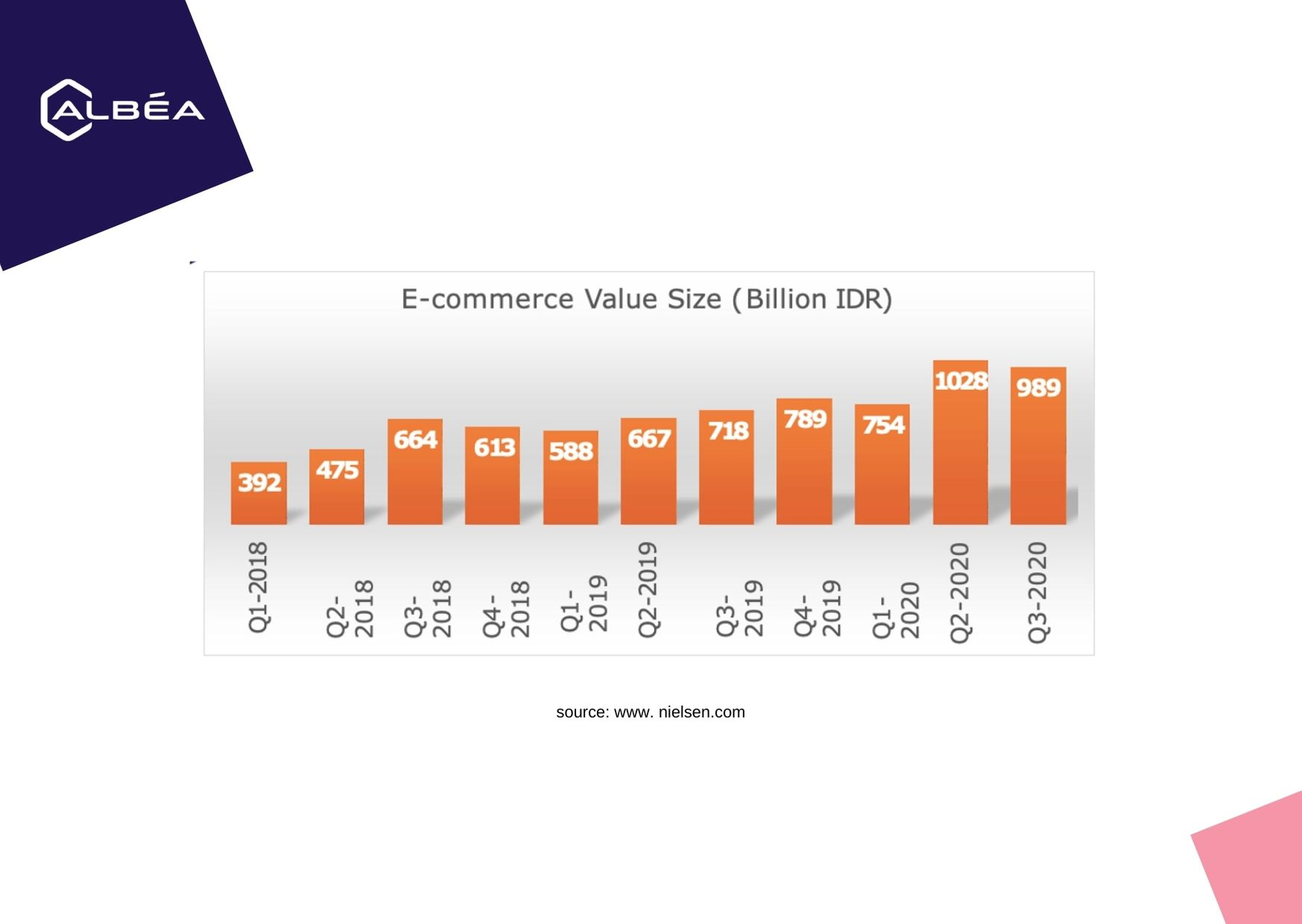 E-Commerce Value Size by Nielson image